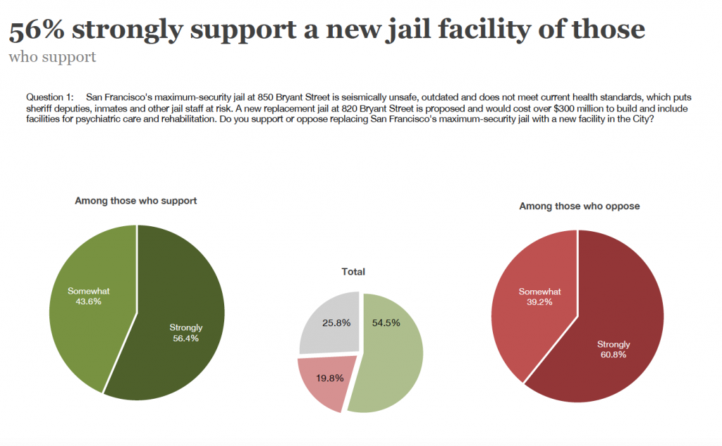 SF Voters Support New Jail